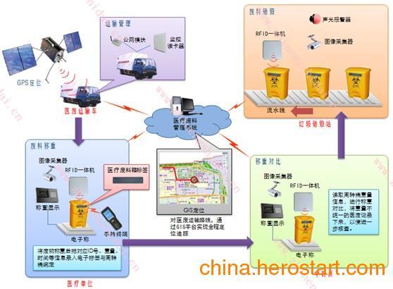 供应鼎创恒达医疗垃圾RFID一体化管理系统