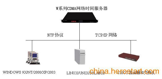 供应CDMA网络时间服务器无需接收天线
