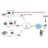 供应车间温湿度环境监控系统智能控制