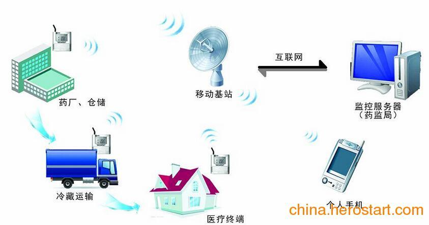 供应冷链车载温度无线远程监控系统方案