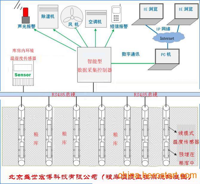 供应粮库多点测温监控系统粮仓温度管理系统