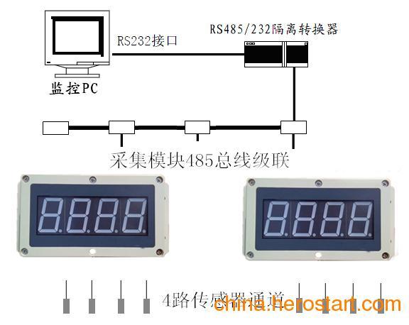 供应大型粮仓多点分布式测温控制系统