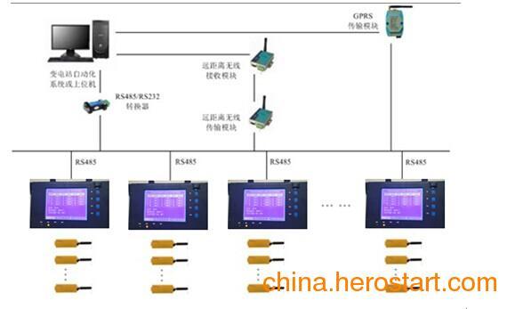 供应无线测温系统ZHT-TMS108