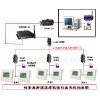 供应档案室温湿度环境管理监控系统