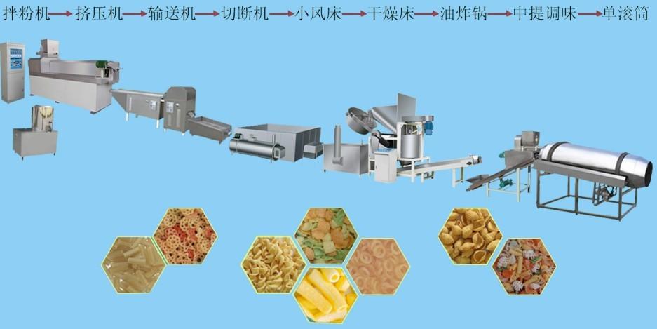 供应螺旋贝壳状食品生产线