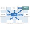供应合同能源管理EMC 苏州合同能源管理EMC
