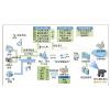 供应物证管理系统