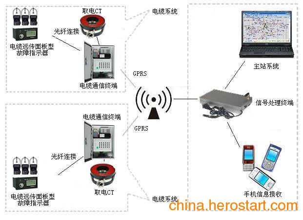 供应电缆型故障指示器配网终端厂家