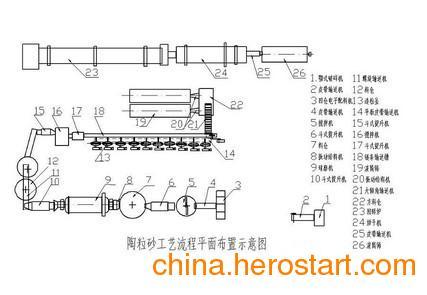 供应页岩陶粒砂生产设备/石油支撑剂设备