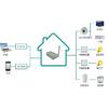 供应物联网智能家居,智能家居系统解决方案