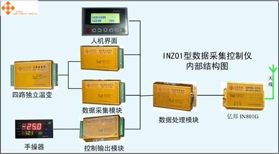 供应INZ01型热网数据采集控制仪