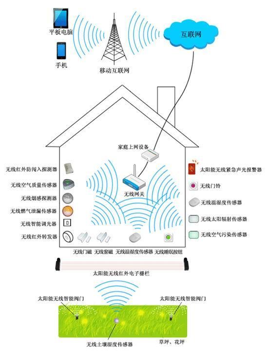 供应物联网智能家居,智慧家居解决方案
