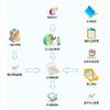 供应华跃科技餐饮消费管理系统