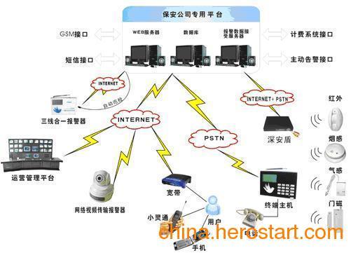 供应电话联网报警系统中心,电话联网报警系统平台,视频监控报警平台,视频监控报警运营厂家出厂价
