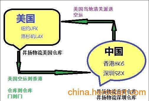 供应美国老年人女性男性保健品进口到中国大陆