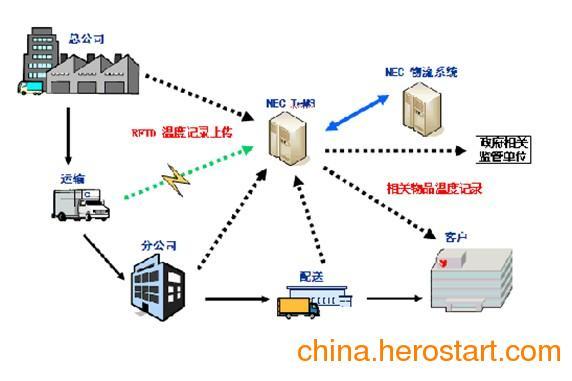 供应北京医药冷链温湿度监控系统 冷链运输车医药储存温湿度监控天津