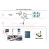 供应GPRS热网供热管网温度压力流量远程智能监测监控系统