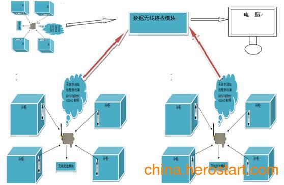 供应药品冷库温湿度电脑监控系统
