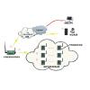 供应温室大棚温湿度监控系统